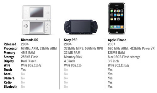 nds-vs-psp-vs-iphone