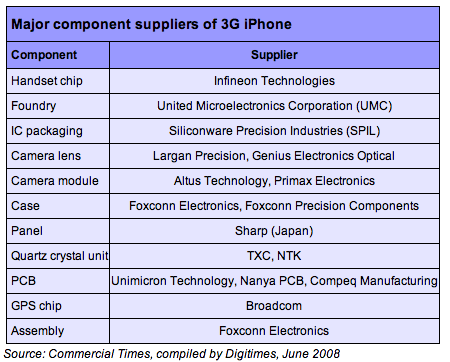 iphone_3g_major_component_suppliers