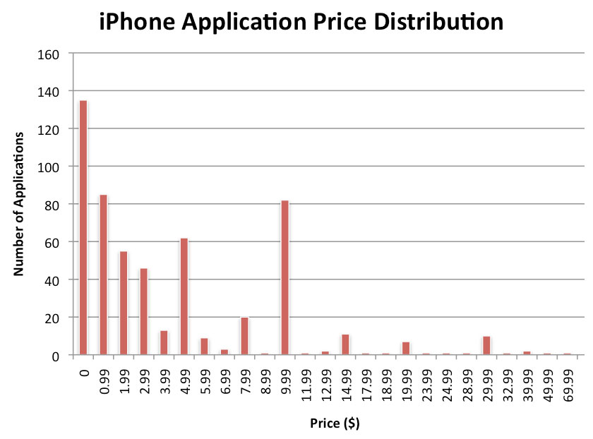 iphone App store price chart