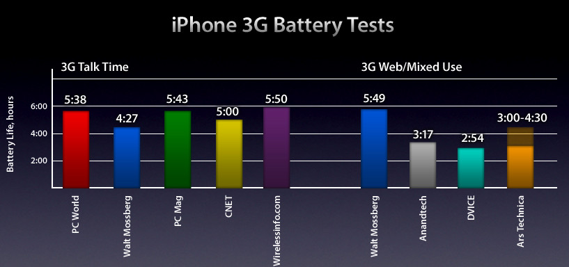 iphone 3g battery graph