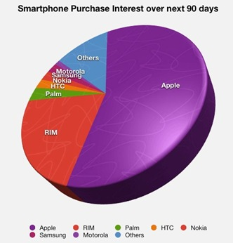 smartphone interest chart