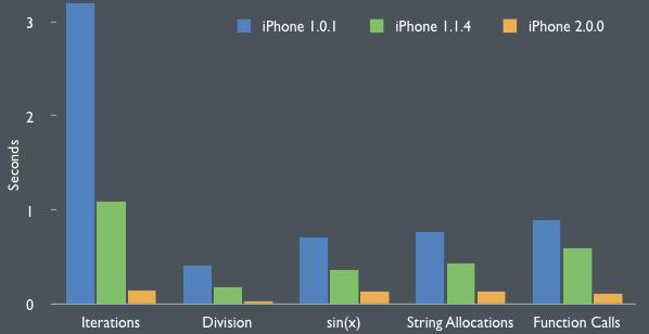 webkit_performance_iphone
