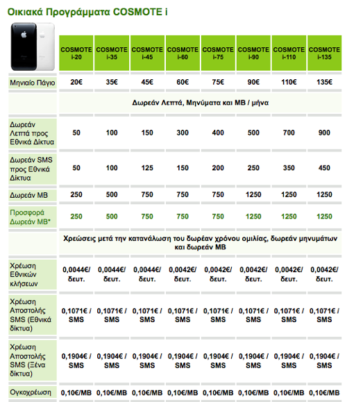 cosmote-iphone-3g-tarrifs