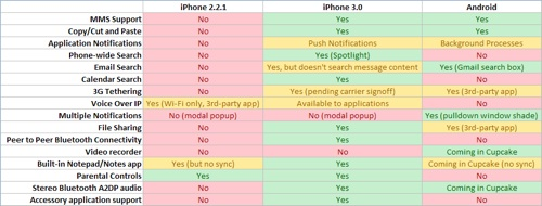google-android-vs-iphone-v30_small
