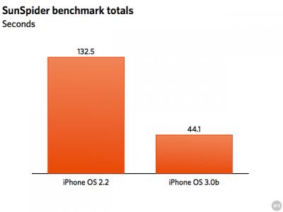 safari-iphone30-benchmarks-sunspider