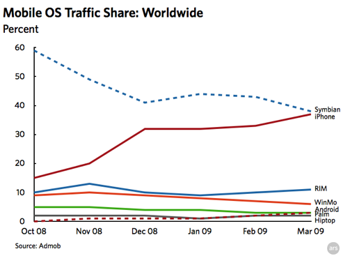 admob-mobile-metrics-iphone-dominates-mobile-traffic
