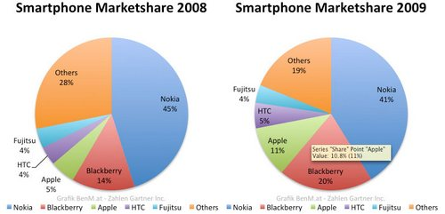 iphone_marketshare_2008_2009