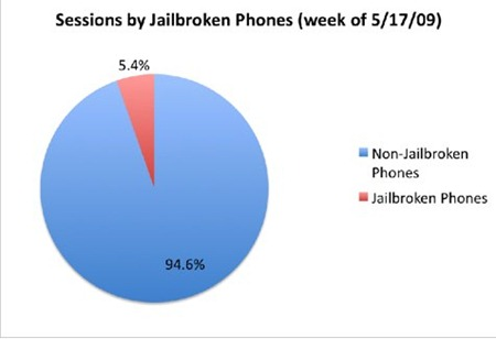 percentage-jailbroken-iphones-by-sessions