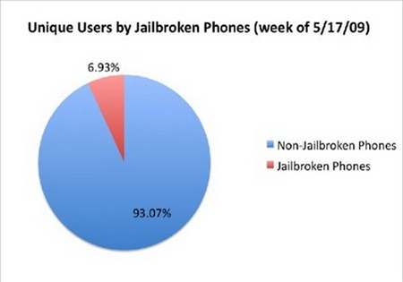 percentage-jailbroken-iphones-by-users