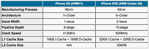 iphone_3g_arm11_vs_iphone_3gs_cortexa8