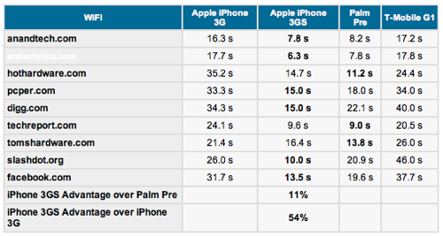 iphone_3gs_vs_iphone_3g_vs_palmpre_vs_-g1