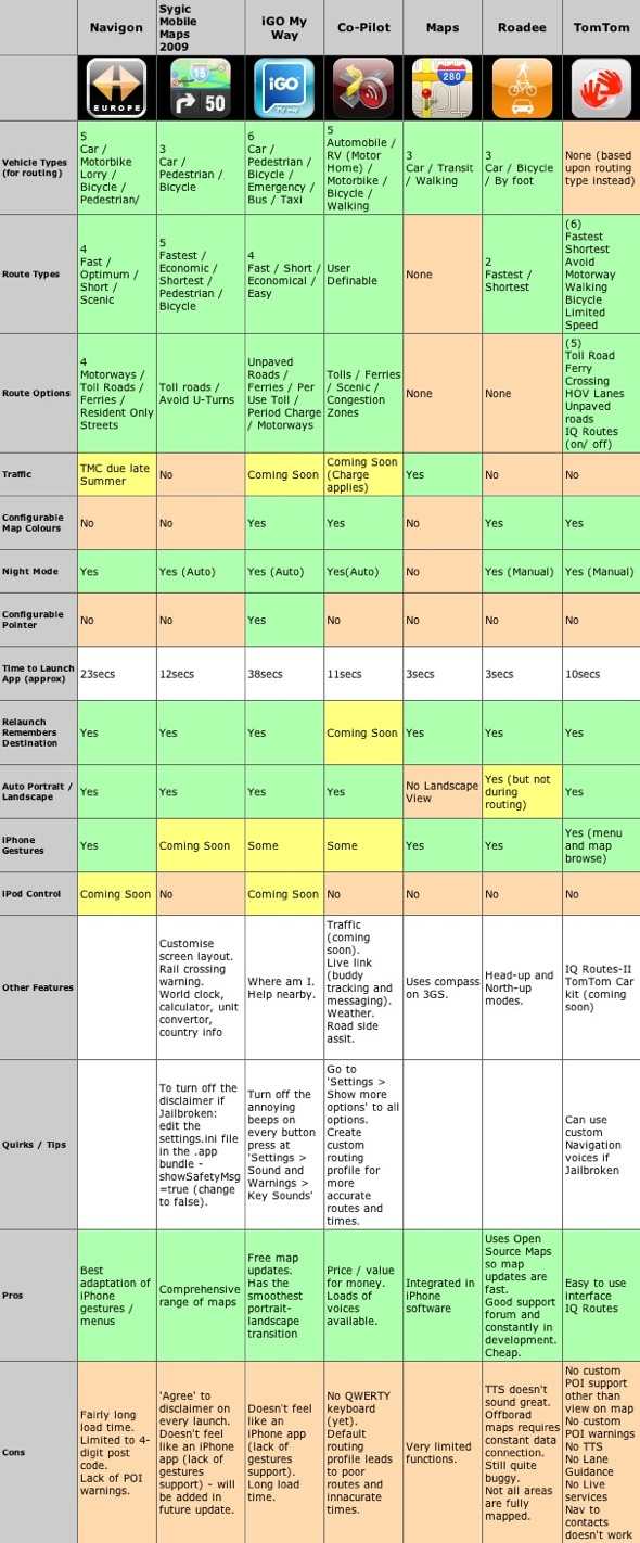 iphone-navigation-app-comparison-chart-3