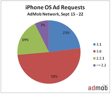 iphone-os-adoption