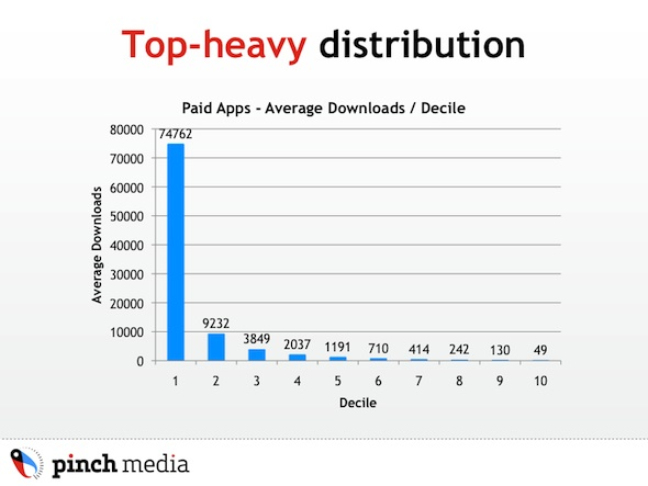 Appstore Paid apps top-heavy distribution