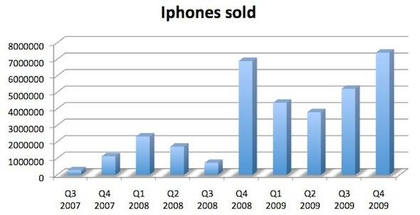iPhones_sold