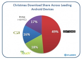 android-xmas-downloads