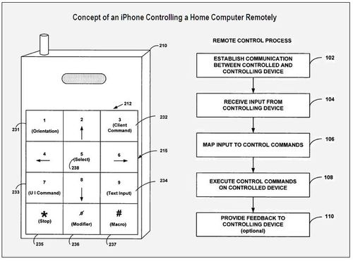 iPhone Patent Mac Control