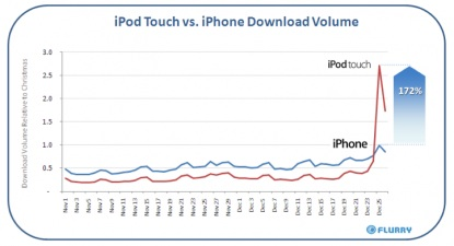 ipod-touch-xmas-downloads