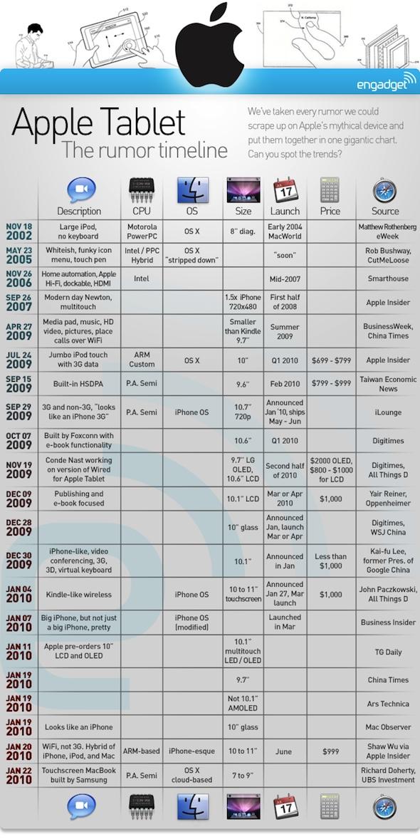 Apple iPad iTablet iSlate Rumor Timeline