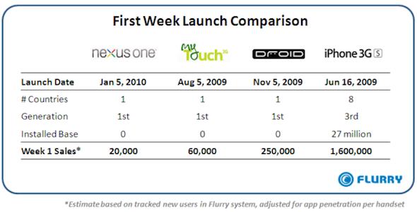Google Nexus One First Week Sales
