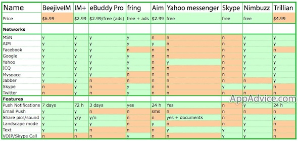 Instant Messaging Apps Comparison Chart small