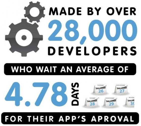app_store_economy