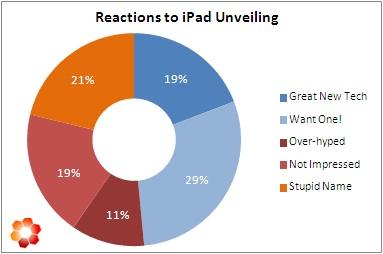 iPad Stats on Twitter