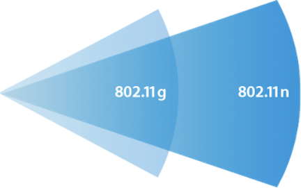 iPhone 4G 802.11n