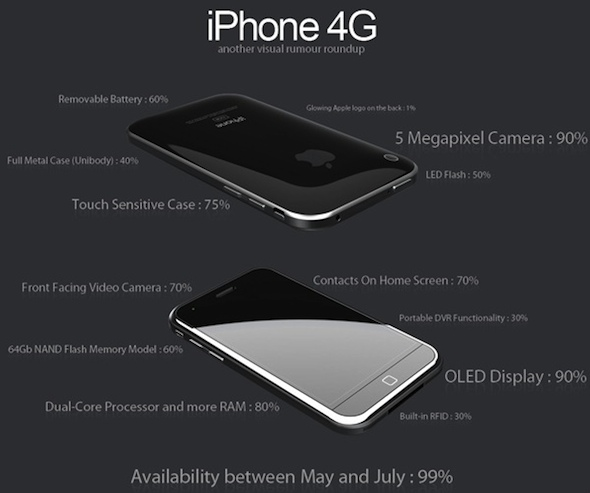 iPhone 4G Rumour Roundup