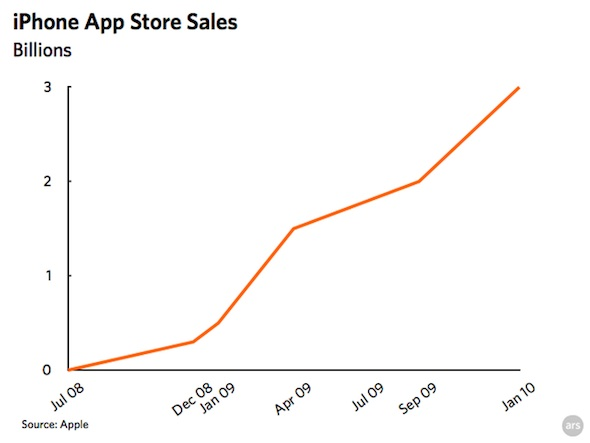 iphone_app_sales_jan10