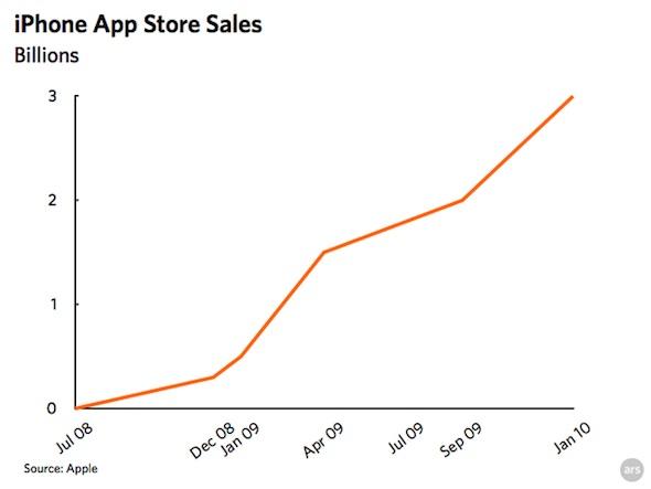 iphone_app_sales_jan10