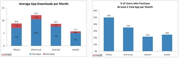 AdMob Mobile Metrics Report Jan10