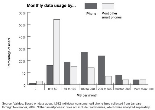 iPhone data usage compared to other smartphones