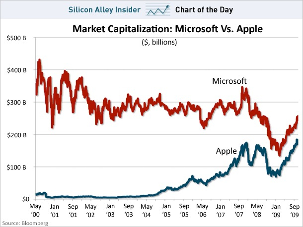 Apple 4th Largest Publicly Traded U.S. Company
