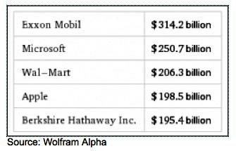 Apple Is Now The 4th Largest Publicly Traded U.S. Company