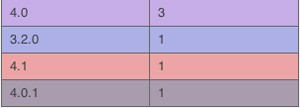 3 versions of iPhone OS 4.x revealed in developer analytics