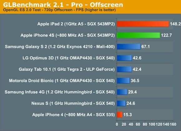 iPhone 4S GLBenchmark Pro