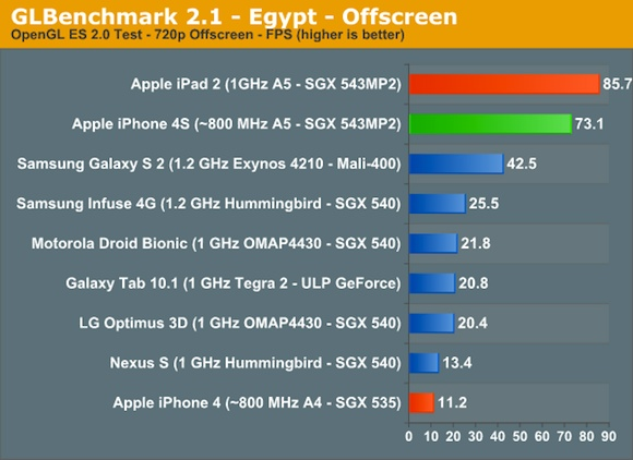 iPhone 4S GLBenchmark