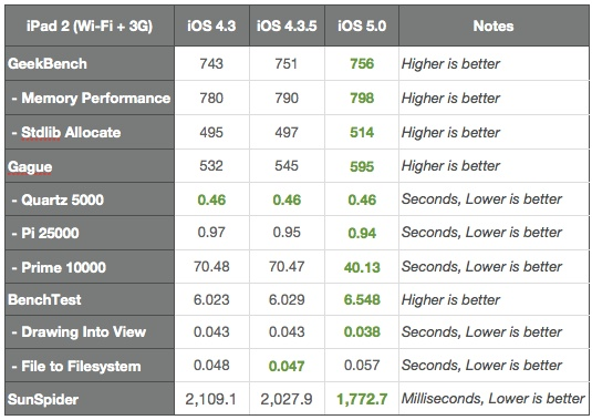 iPad 2 iOS 5 vs iOS 4.35 vs iOS 4.3 vs iOS 4.2.1