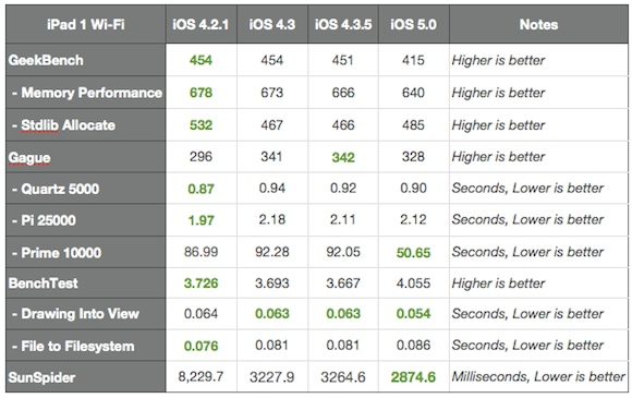iPad iOS 5 vs iOS 4.35 vs iOS 4.3 vs iOS 4.2.1