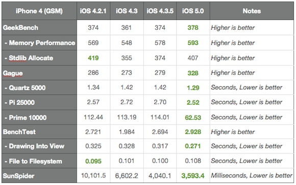 iPhone 4 iOS 5 vs iOS 4.35 vs iOS 4.3 vs iOS 4.2.1