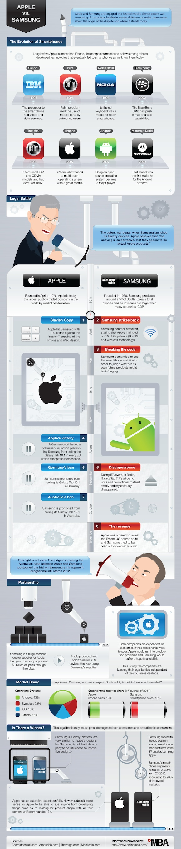 Apple Samsung Patent War