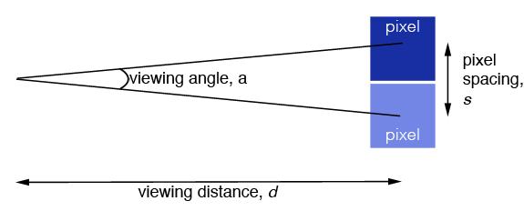 Viewing angle Retina Display