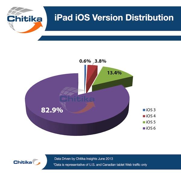 iOS 6 iPad
