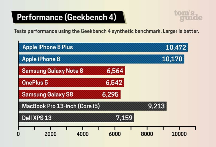 iPhone 8 vs Galaxy Note 8 vs Galaxy S8 Geekbench 4