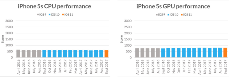 Futuremark-iPhone-5s-CPU-GPU-performance