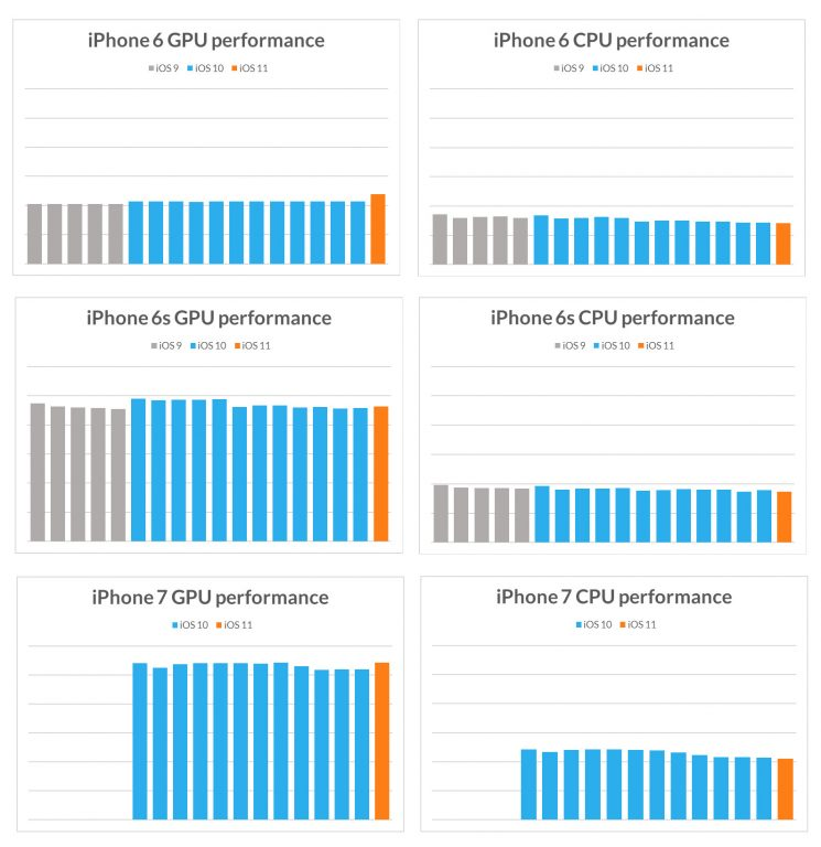 Futuremark-iPhone-6-6s-7-CPU-GPU-performance