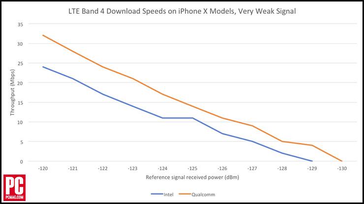 iPhoneX-Intel-Qualcomm-LTE-speeds