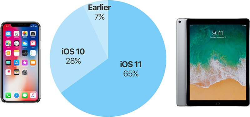 ios11 adoption rate