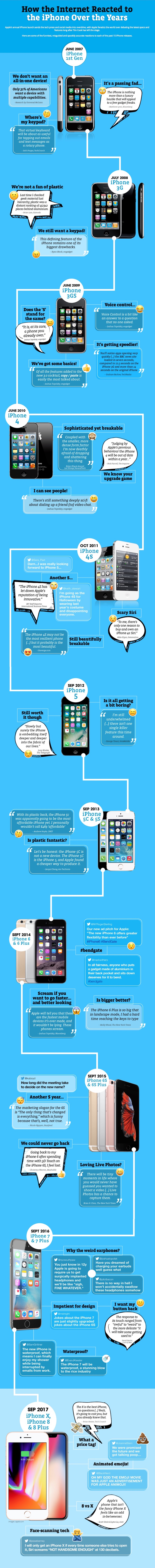 iPhone-reactions